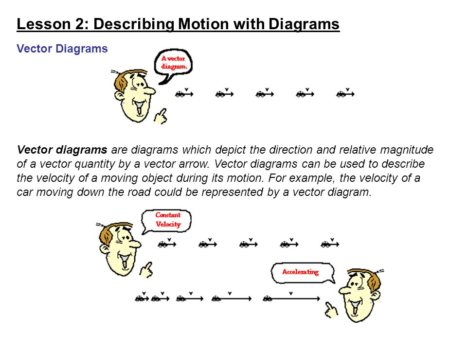 Lesson 2 describing motion with diagrams introduction to diagrams lesson 2 describing motion with diagrams check your understanding renatta oyle owns a car that ccuart Choice Image