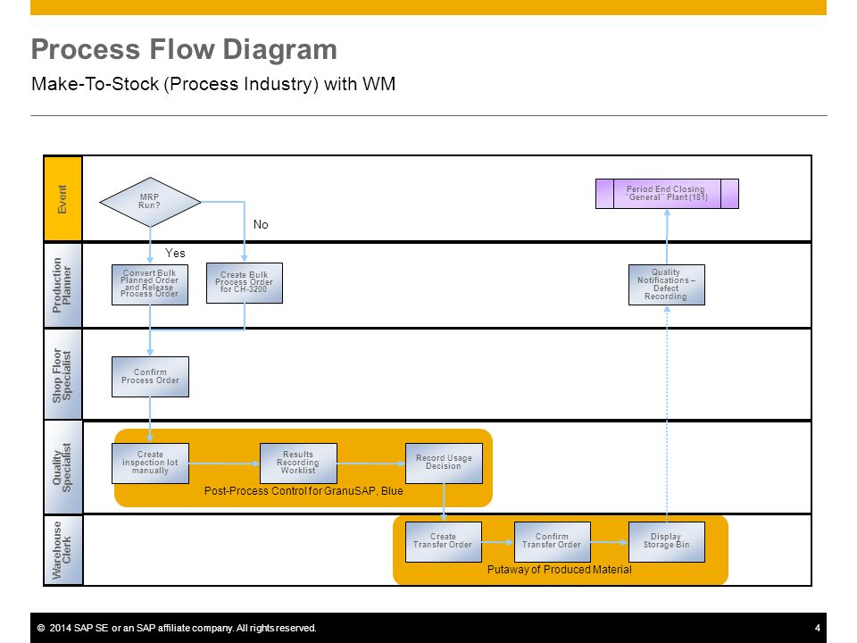 Make-To-Stock (Process Industry) with WM SAP Best Practices for