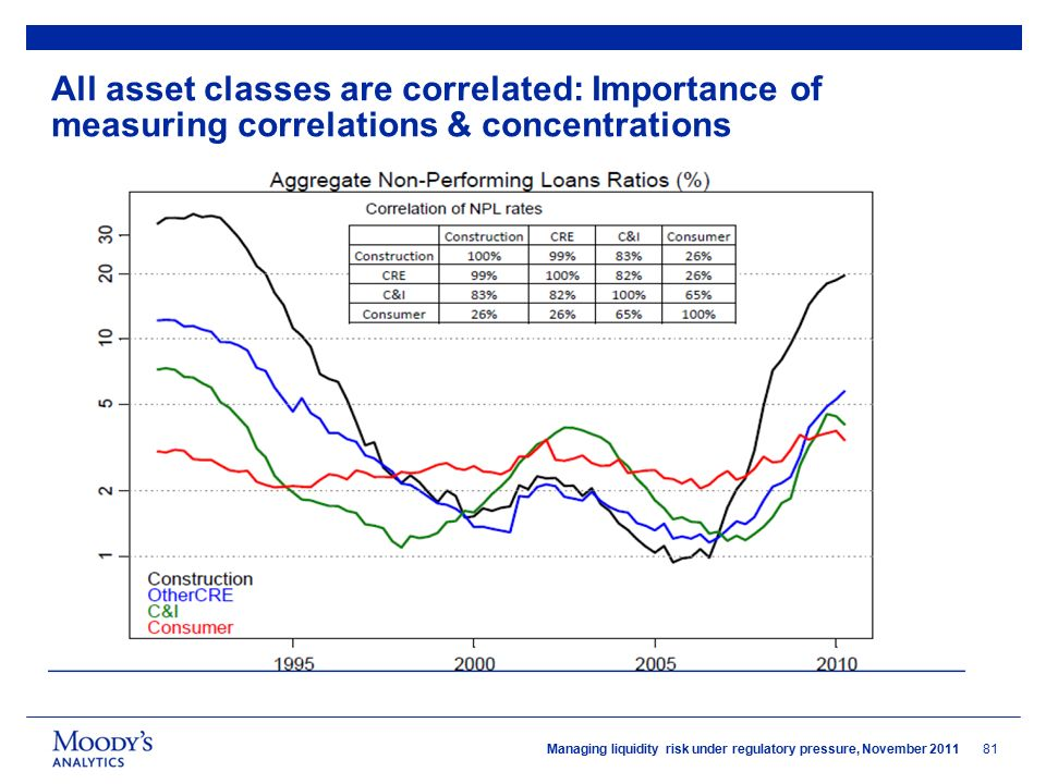 30 th november 2011 moodys analytics the institute of banking 81 managing liquidity risk under regulatory pressure november 2011 all asset classes are correlated importance of measuring correlations concentrations ccuart Choice Image