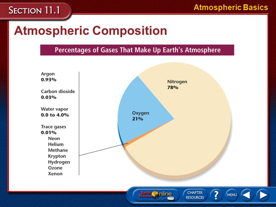 Objectives Describe The Composition Of The Atmosphere Atmospheric