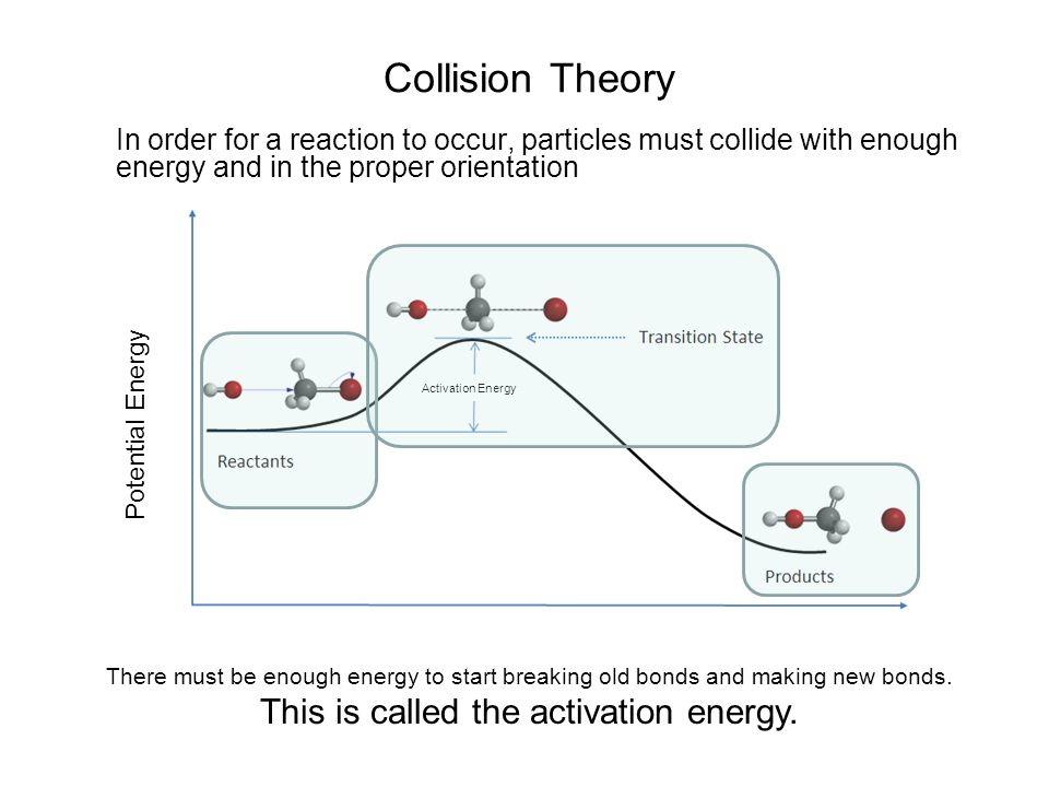 Reaction Theory Collision Activation And Potential Energy Diagrams