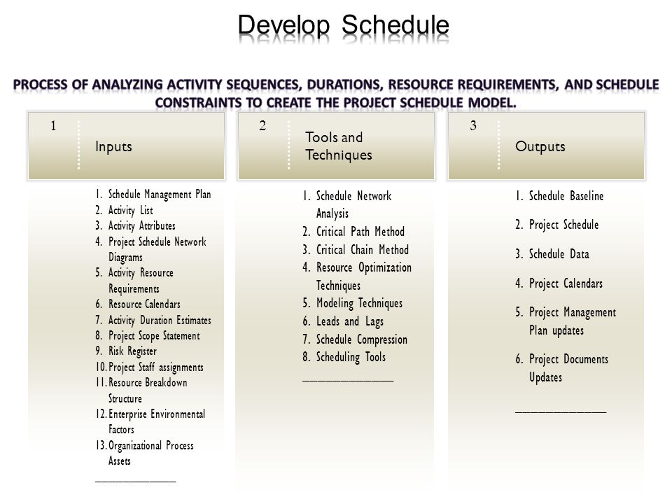 what is project schedule In project management, a schedule is a listing of a project's milestones, activities, and deliverables, usually with intended start and finish datesthose items are often estimated by other information included in the project schedule of resource allocation, budget, task duration, and linkages of dependencies and scheduled events.