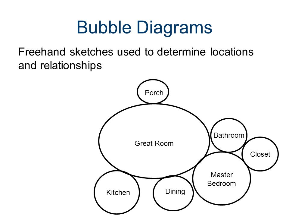 10 bubble diagrams freehand sketches used to determine locations and  relationships great room porch master bedroom bathroom closet kitchen dining