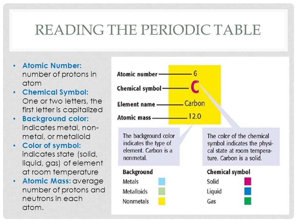 The periodic table history in 1869 mendeleev studied the 63 known 7 reading the periodic table urtaz Image collections