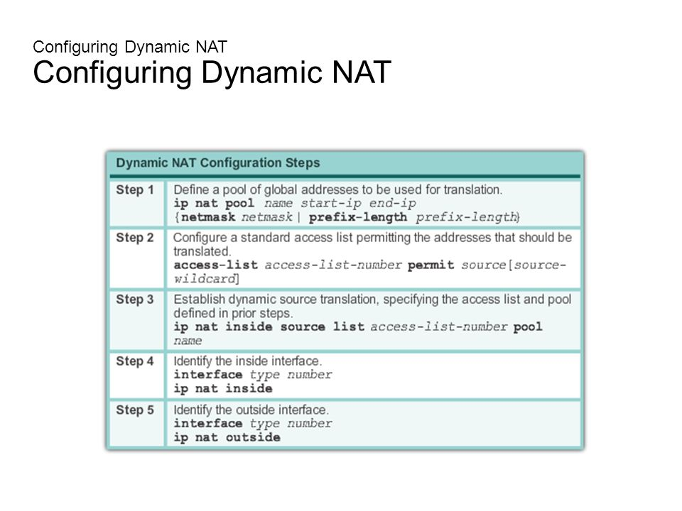 Configuring NAT  Configuring Static NAT There are two basic