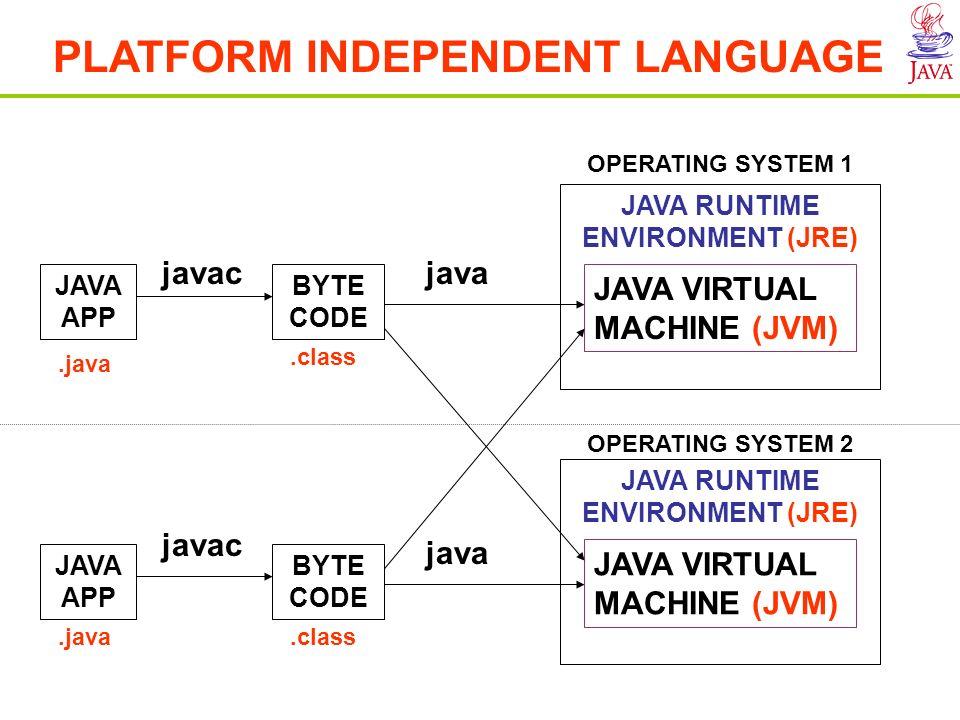 Features of JAVA PLATFORM INDEPENDENT LANGUAGE JAVA RUNTIME