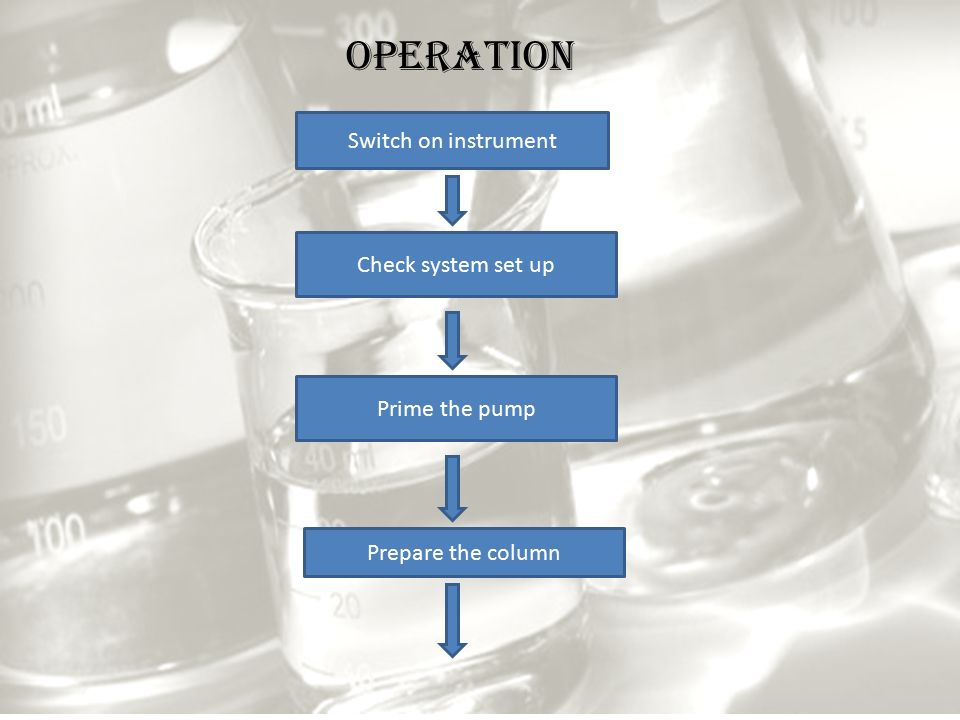 Switch on instrument Check system set up Prime the pump Prepare the column OPERATION