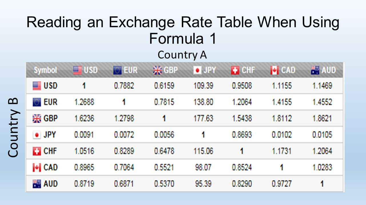 3 Reading An Exchange Rate Table When Using Formula 1 Country A B