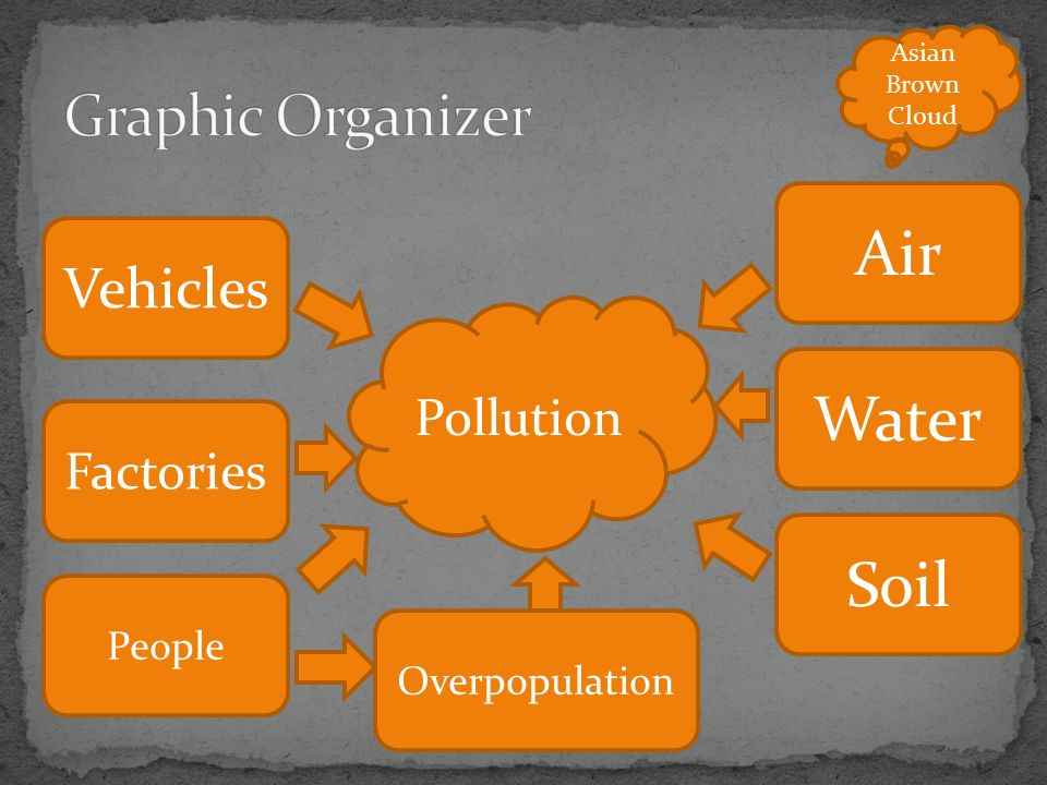 Vehicles Air Factories Water Soil People Pollution Asian Brown Cloud Overpopulation