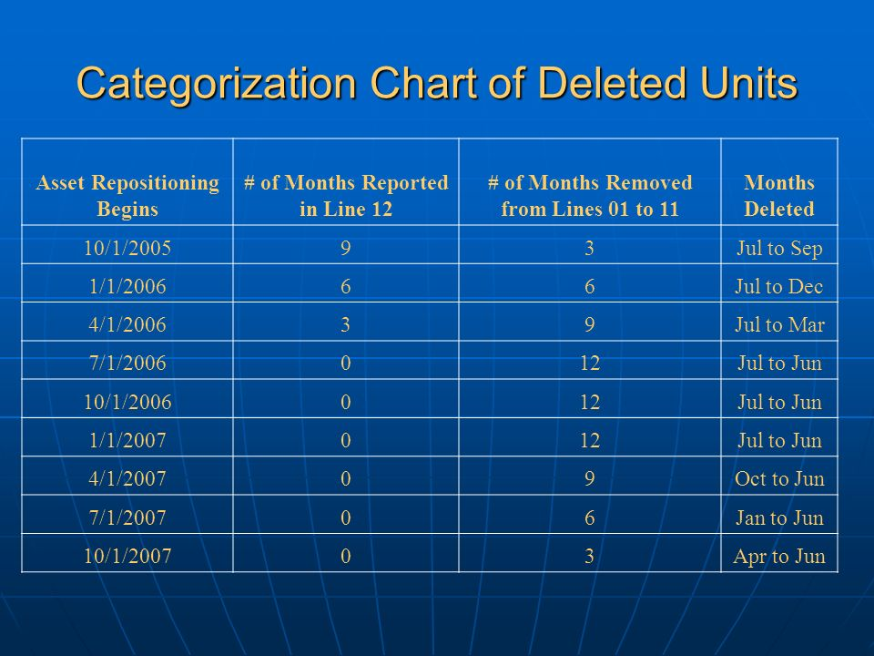 Categorization Chart of Deleted Units Asset Repositioning Begins # of Months Reported in Line 12 # of Months Removed from Lines 01 to 11 Months Deleted 10/1/200593Jul to Sep 1/1/200666Jul to Dec 4/1/200639Jul to Mar 7/1/2006012Jul to Jun 10/1/2006012Jul to Jun 1/1/2007012Jul to Jun 4/1/200709Oct to Jun 7/1/200706Jan to Jun 10/1/200703Apr to Jun