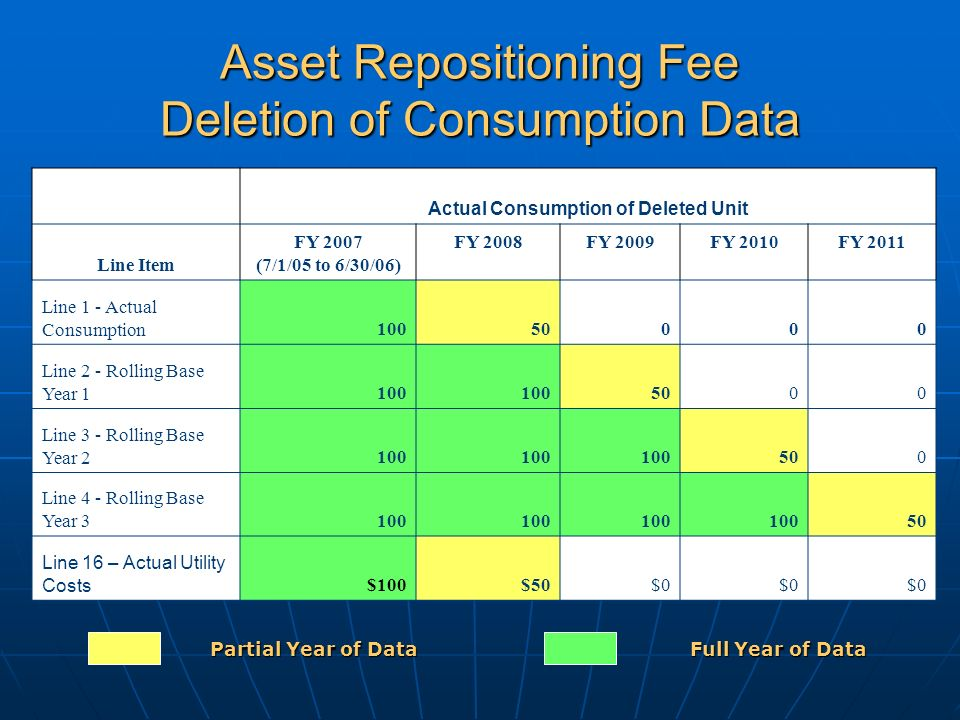 Asset Repositioning Fee Deletion of Consumption Data Actual Consumption of Deleted Unit Line Item FY 2007 (7/1/05 to 6/30/06) FY 2008FY 2009FY 2010FY 2011 Line 1 - Actual Consumption10050000 Line 2 - Rolling Base Year 1100 5000 Line 3 - Rolling Base Year 2100 500 Line 4 - Rolling Base Year 3100 50 Line 16 – Actual Utility Costs $100$50$0 Partial Year of Data Full Year of Data