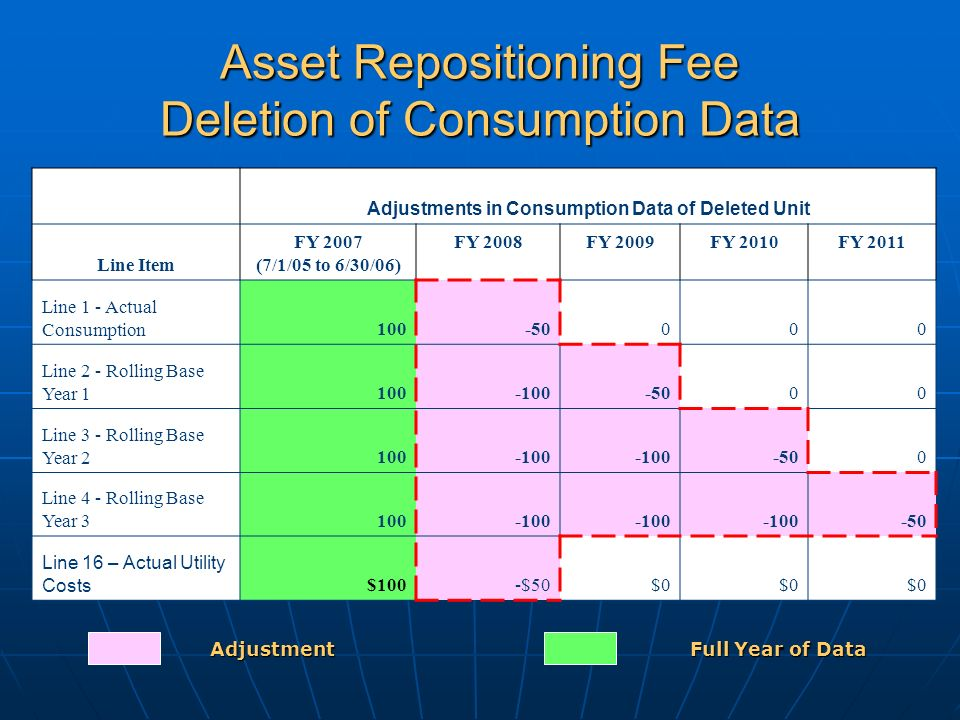 Asset Repositioning Fee Deletion of Consumption Data Adjustments in Consumption Data of Deleted Unit Line Item FY 2007 (7/1/05 to 6/30/06) FY 2008FY 2009FY 2010FY 2011 Line 1 - Actual Consumption100-50000 Line 2 - Rolling Base Year 1100-100-5000 Line 3 - Rolling Base Year 2100-100 -500 Line 4 - Rolling Base Year 3100-100 -50 Line 16 – Actual Utility Costs $100-$50$0 Adjustment Full Year of Data
