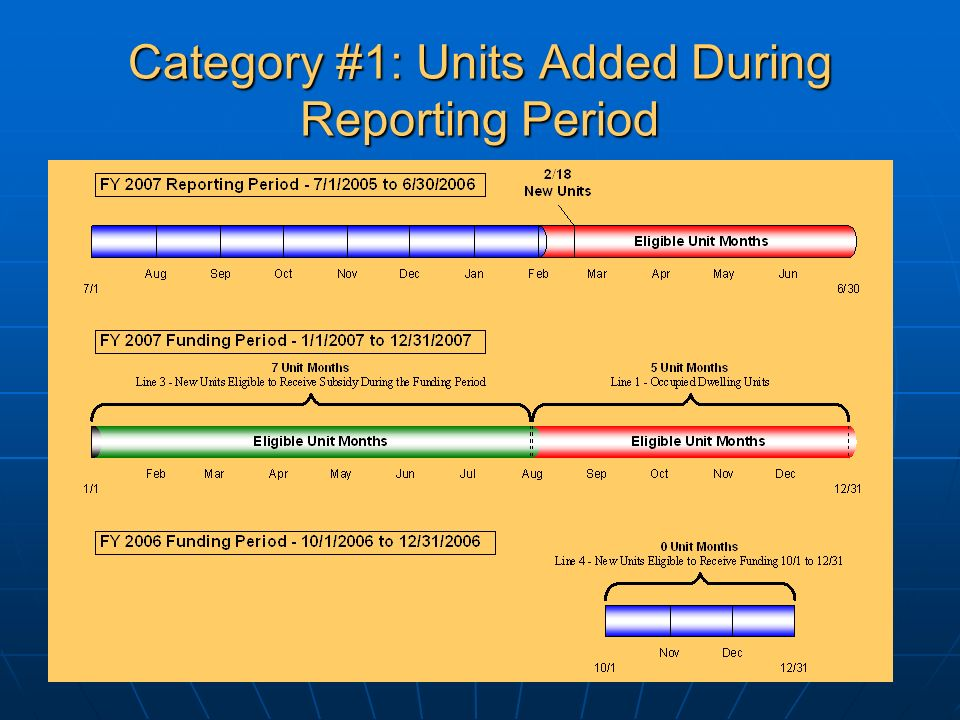 Category #1: Units Added During Reporting Period