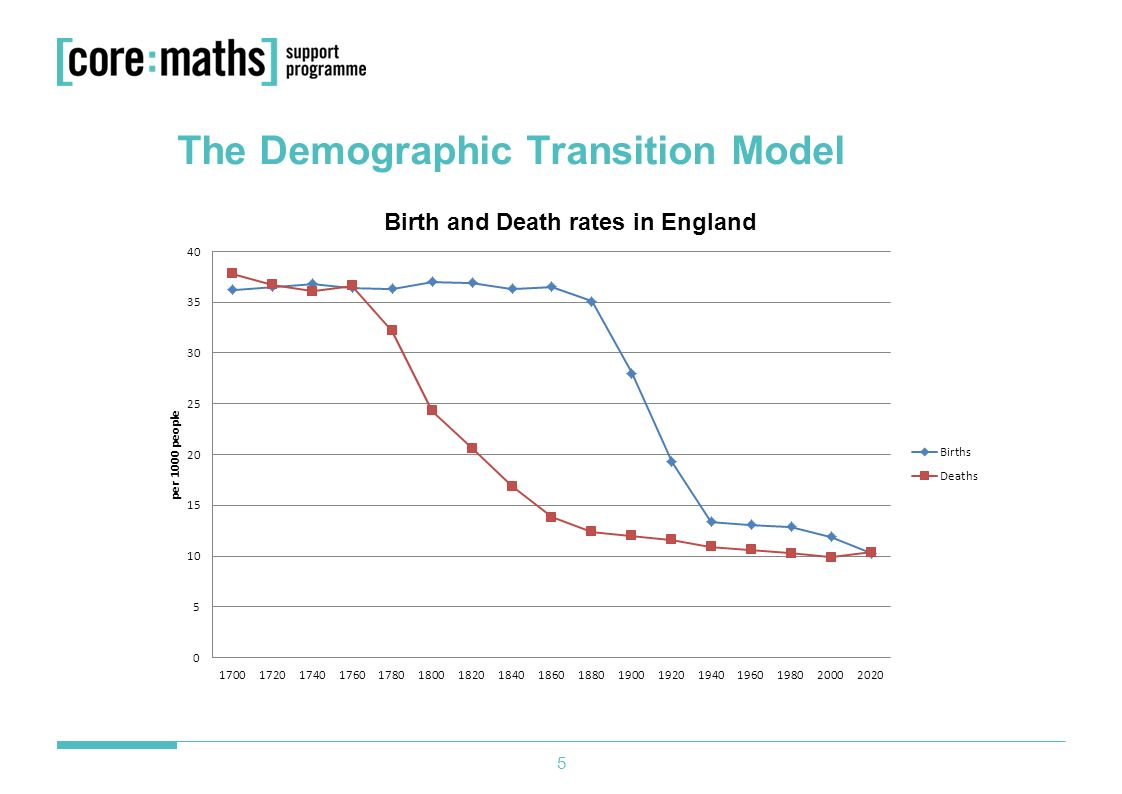 demographic transition model The demographic transition model or population cycle essay - the demographic transition model or population cycle stage 1 - high birth rate and high death rate when birth rate and death rate are birth high (about 35 per 1000) then the natural increase is very low, giving only a small population growth or no change at all.