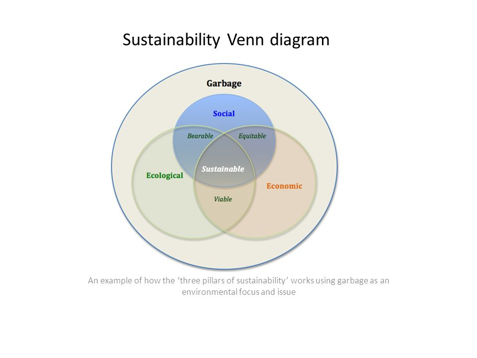 Sustainability Venn Diagram An Example Of How The Three Pillars Of