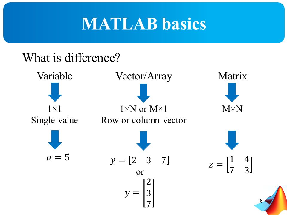 Outline What is MATLAB MATLAB desktop Variables, Vectors and