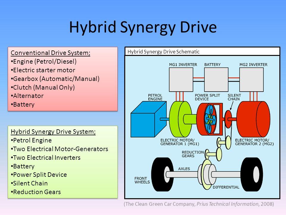 2015 Prius Wiring Diagram Vehicle Diagrams. Toyota Prius Hybrid Engine Schematic Schematics Wiring Data \u2022 2015 Diagram. Wiring. 2015 Prius Wiring Diagram At Scoala.co