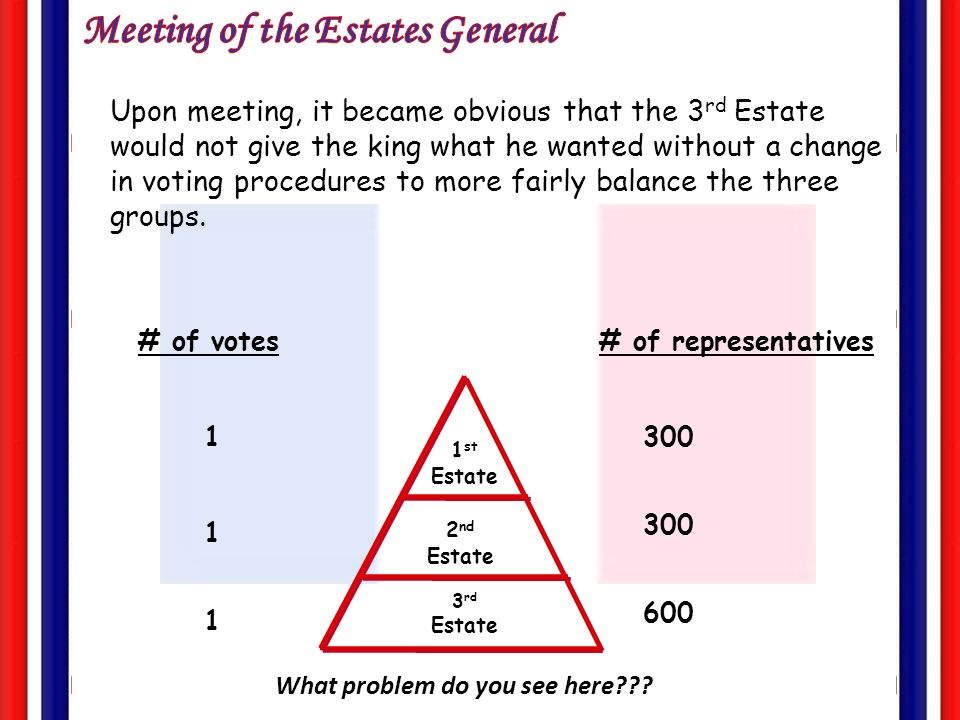 Part 2 Due To The Financial Crisis In France Louis Xvi Calls. Upon Meeting It Became Obvious That The 3 Rd Estate Would Not Give King. Wiring. 1789 Estates General Diagram At Scoala.co