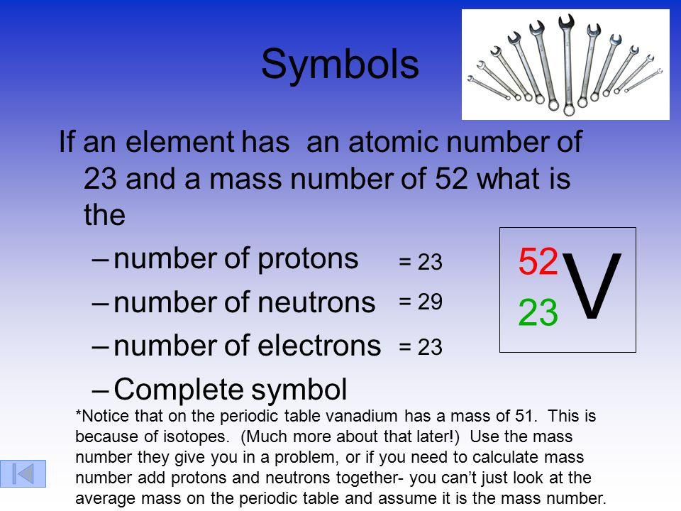 Atomic structure subatomic particles electron proton neutron 14 symbols urtaz Images