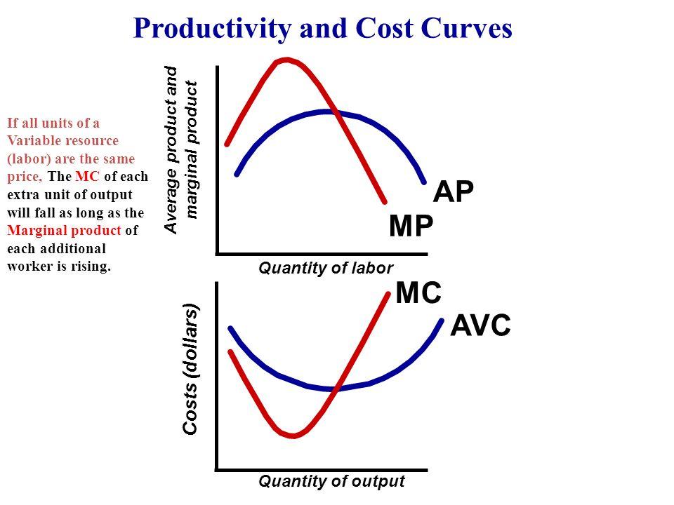 cost productivity analysis