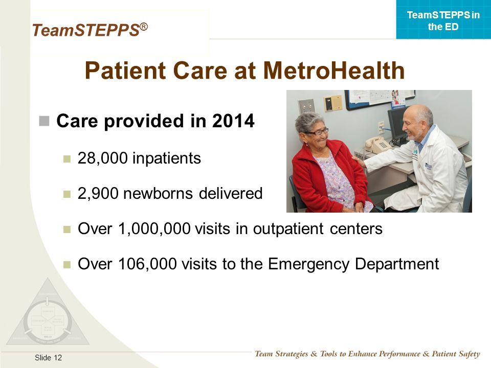 Implementation of TeamSTEPPS in a High Acuity Environment: A