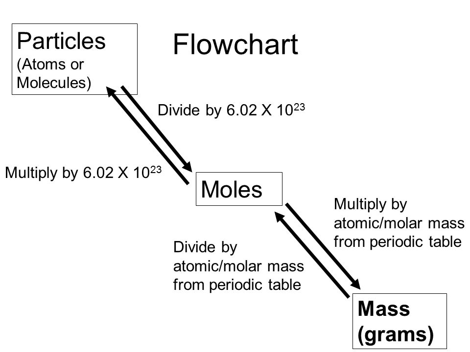 An introduction atomic mass where can you find it an atomic particles atoms or molecules moles mass grams divide by 602 x 10 23 multiply by 602 x 10 23 multiply by atomicmolar mass from periodic table urtaz Gallery