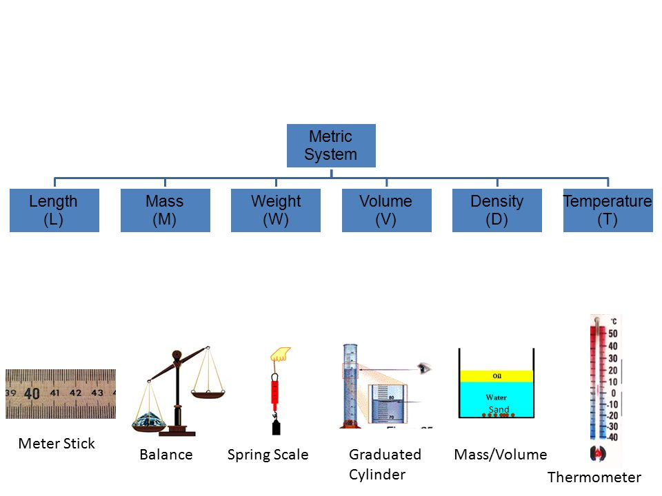 Mass, density, temperature, weight and length & Unit