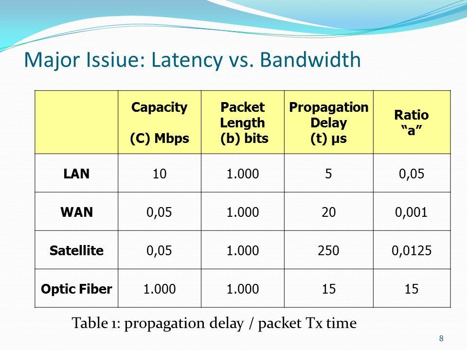 1 The Latency/Bandwidth Tradeoff in Gigabit Networks UBI 527