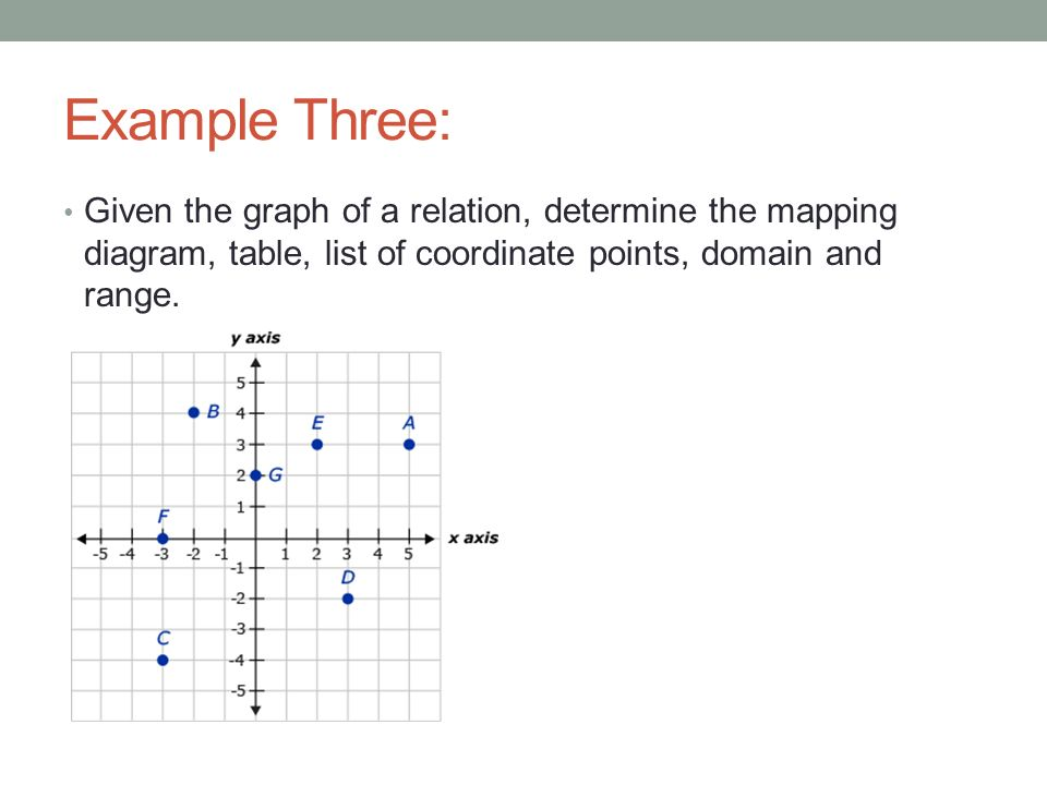 College Algebra 22 Introduction To Relations Day One Ppt Download