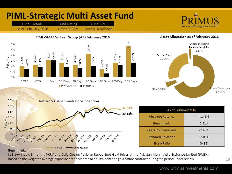 pakistan strategic allocation fund