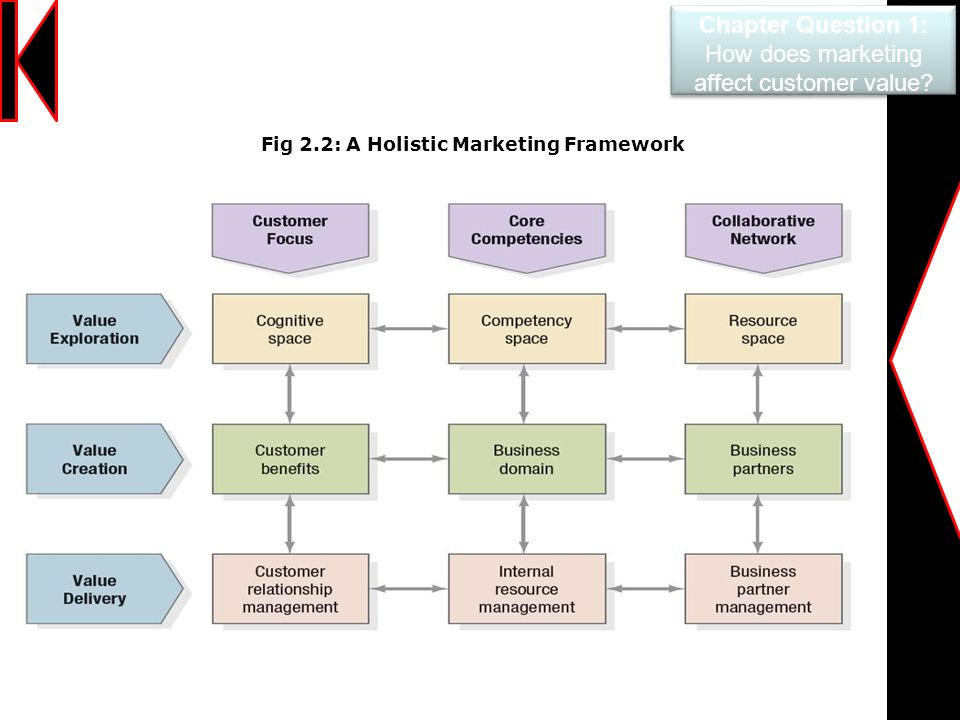 how does marketing impact business