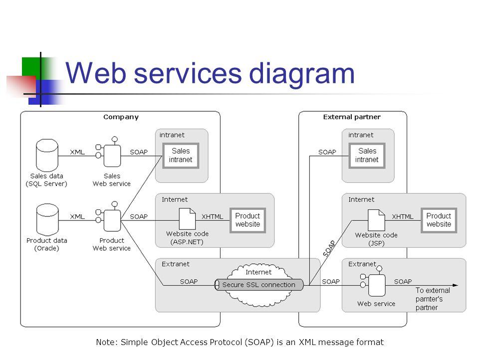 How Web Services Work Craig Duncan Ppt Download