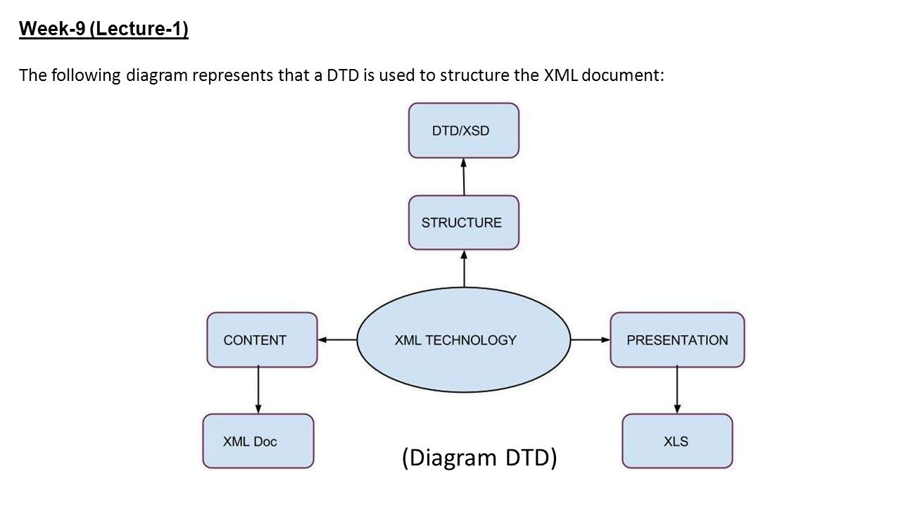 Week 9 lecture 1 xml dtd data type document an xml document 4 week 9 lecture 1 the following diagram represents that a dtd is used to structure the xml document diagram dtd ccuart Image collections