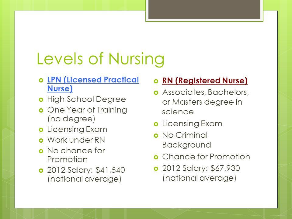 Nursing. Levels of Nursing  LPN (Licensed Practical Nurse)  High ...