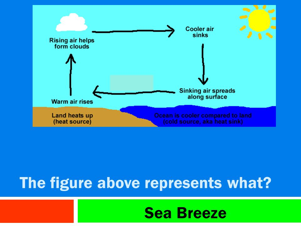 Test 7 Review Land And Sea Breezes Are An Example Of Which Type Of