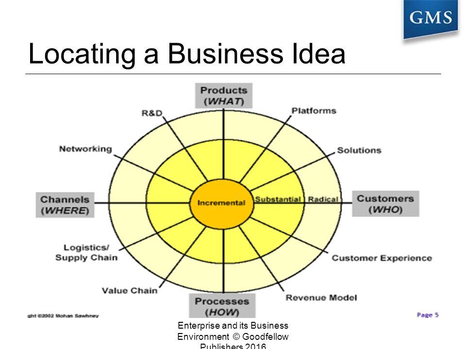 Creativity, Innovation & Entrepreneurship Enterprise and its
