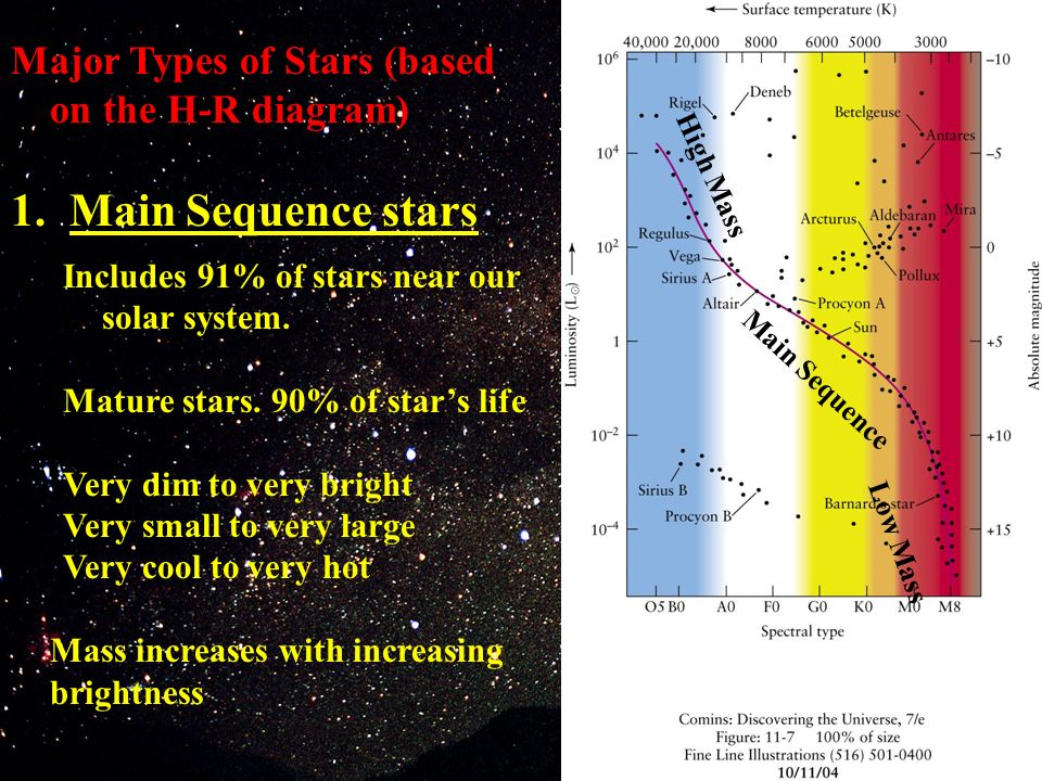 major types of stars (based on the h-r diagram) 1