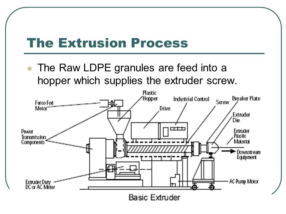 Low Density Polyethylene (LDPE) By Kyle Hanley  LDPE