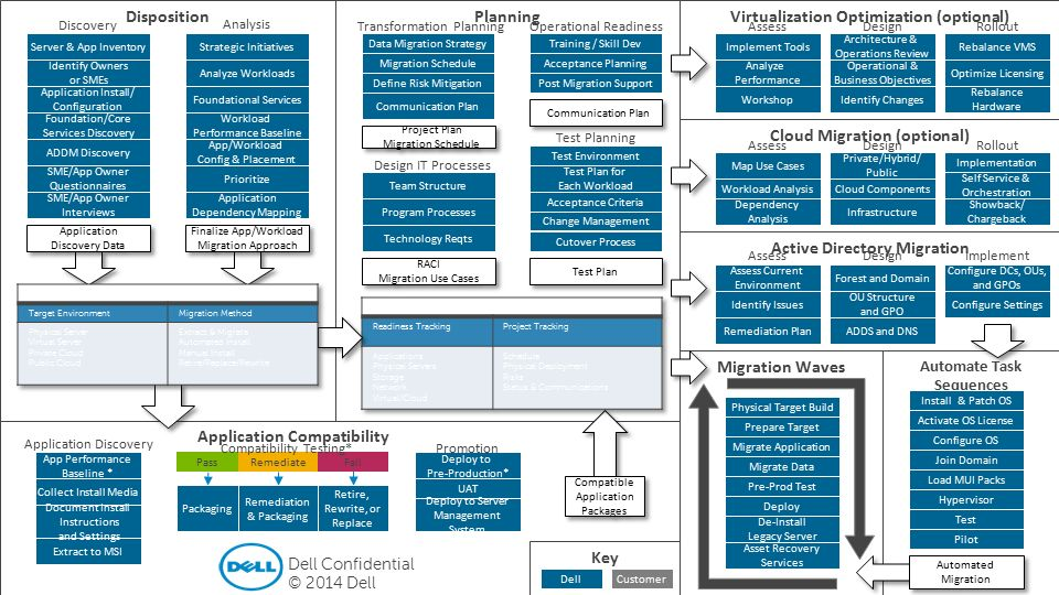1 Dell - Restricted - Confidential (View in presentation