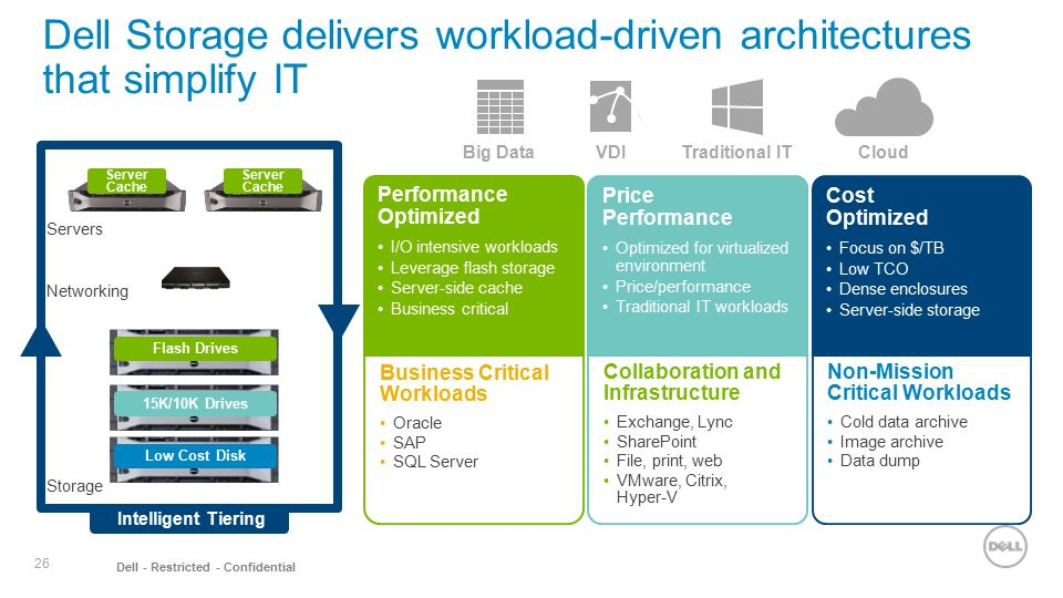 Dell Channel Overview Windows Server End-of-Support > - ppt download