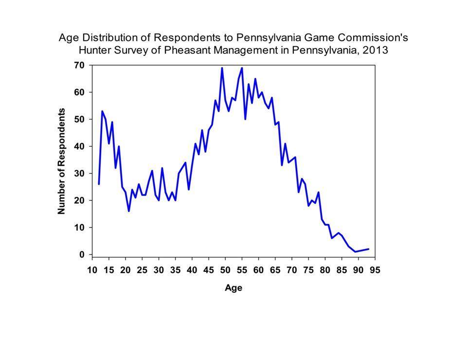 Hunter Survey of Pheasant Management in Pennsylvania