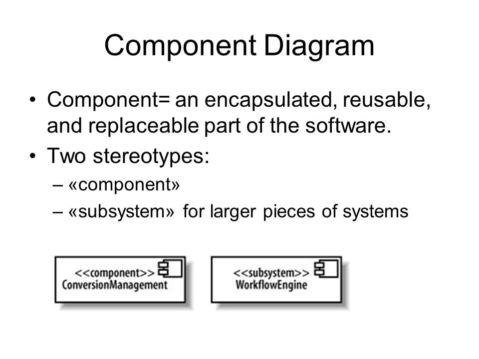 Two New Uml Diagram Types Component Diagram Deployment Diagram