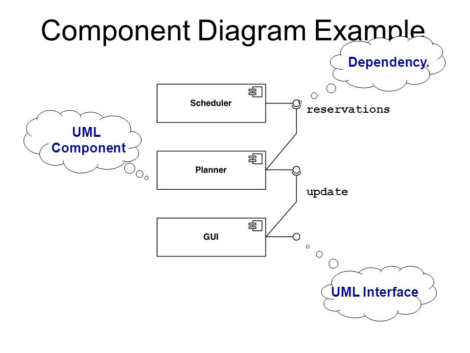 reusability of object oriented interfaces in uml diagrams Uml class diagram also referred to as object modeling, which is static analysis diagram and it is used to  object-oriented analysis and design (ooad) is a popular technical approach for analyzing, designing  the unified modeling language (uml) is a standardized way of specifying, visualizing, and documenting the.