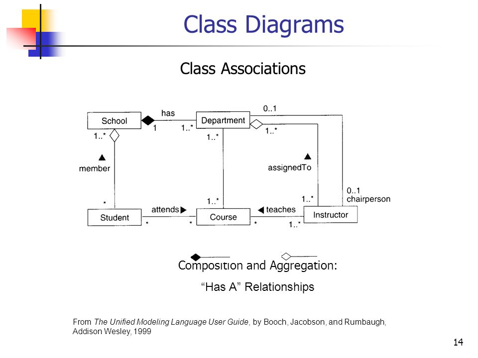 1 an overview of uml 2 the unified modeling language uml is a unified modeling language user guide 14 14 ccuart Gallery