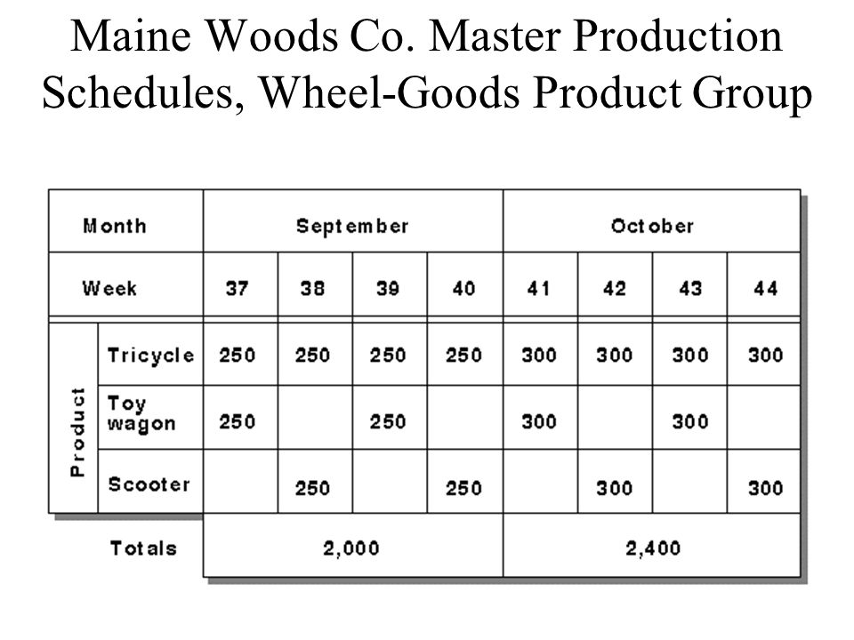 master production schedules wheel goods product group