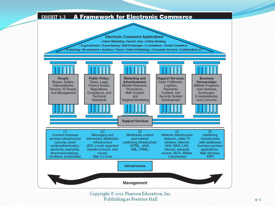E-Commerce Infrastructure. Learning Objectives 1. Understand the ...