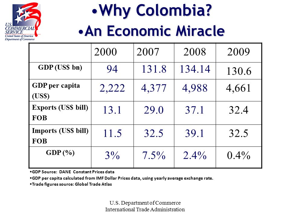U S  Department of Commerce International Trade