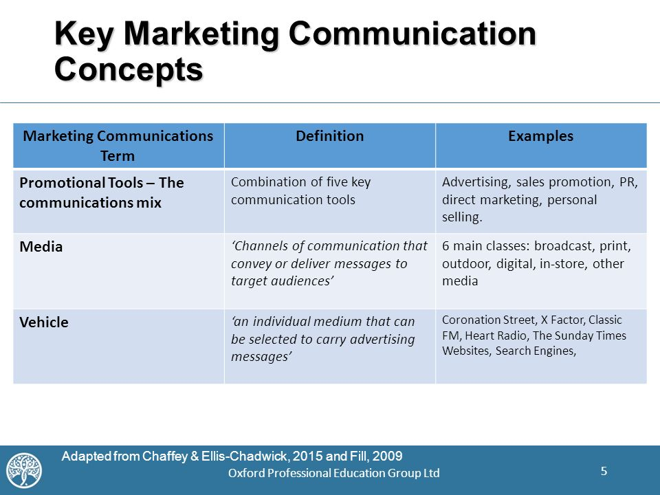 direct marketing midterm review Learn about the different types of direct marketing, including email, text and sms marketing, and assess which methods are most effective for your business.