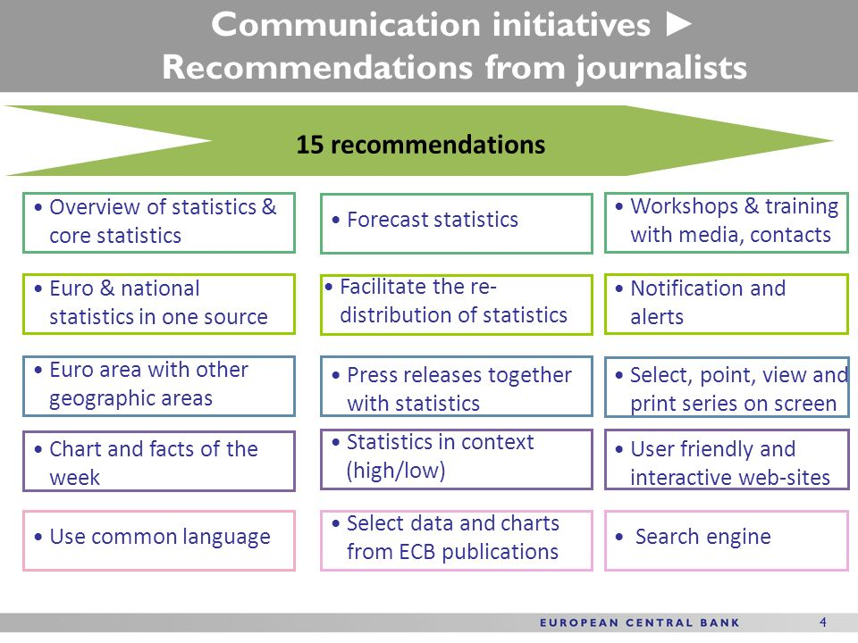 1 1 UNECE: Work session on Communication of statistics Per