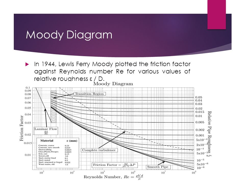 Cfd simulation investigation of natural gas components through a 5 moody diagram in 1944 lewis ferry moody plotted the friction factor against reynolds number re for various values of relative roughness d ccuart Choice Image